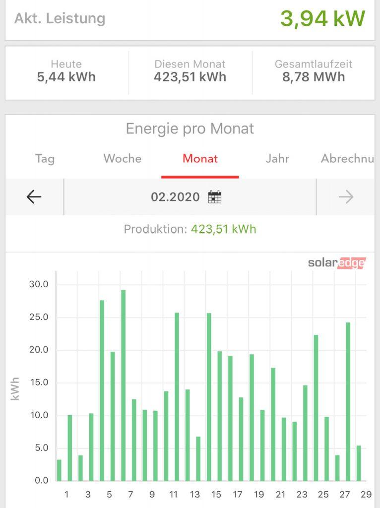 Stromproduktion Februar